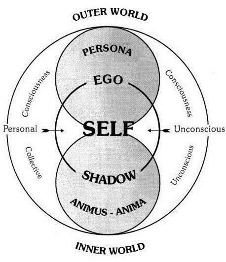 Carl Jung integrating the shadow